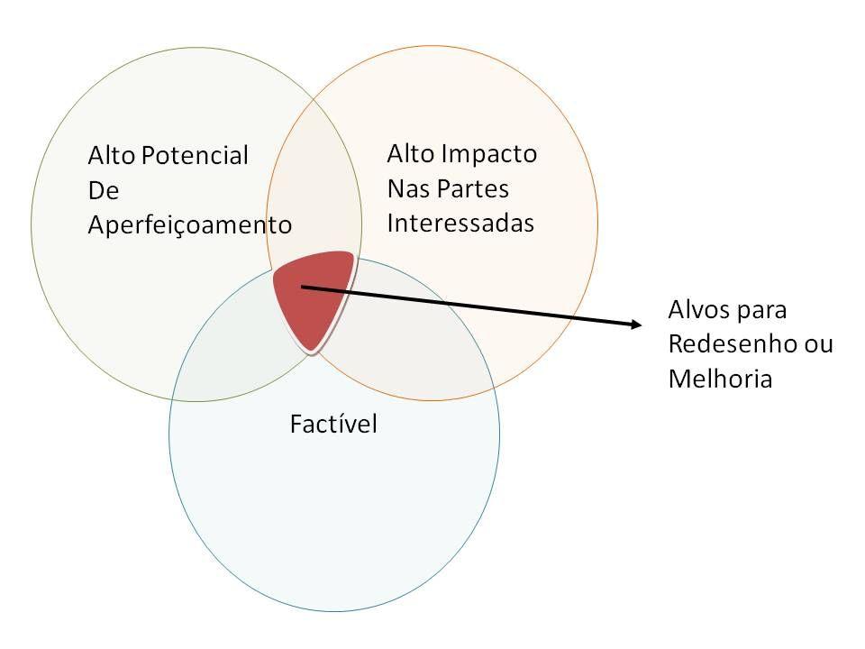 diagrama  - Análise de processos