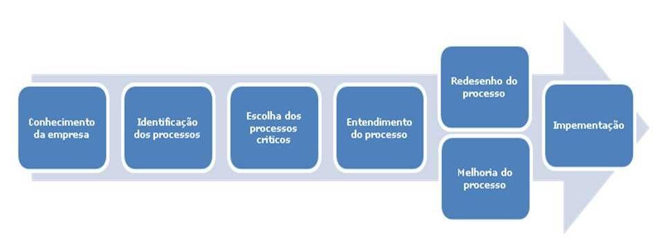 Diagrama - Gestão de Processos