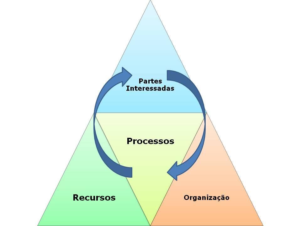 triangulo dos processos